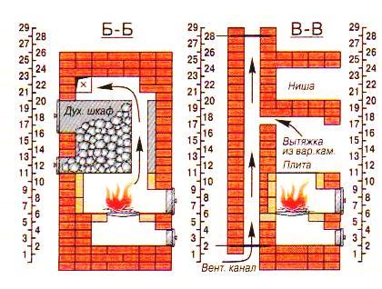 Как сложить печь в бане своими руками из кирпича чертежи 194
